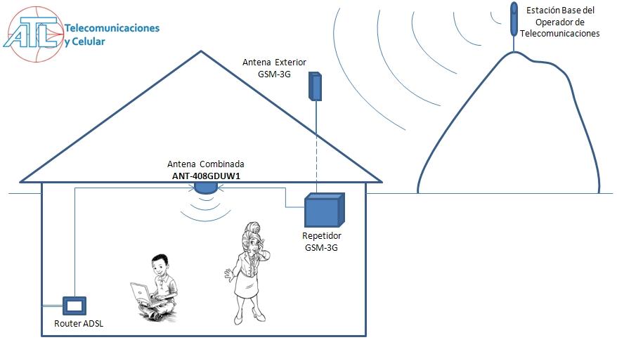 Esquema Cobertura Interior - Telefonía,3G y WiFi