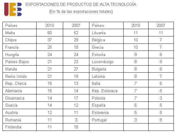 Ranking exportación de alta tecnología en telecomunicaciones y otros sectores