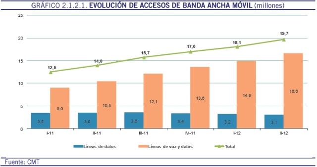 Evolución de Accesos de Banda Ancha Móvil - CMT